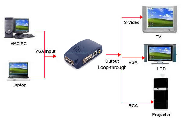 how to make a composite sync signal out of vga