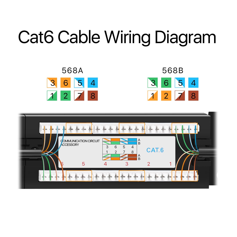 Ethernet Patch Panel Cat6 48 Port Rj45 Wall Mount Keystone